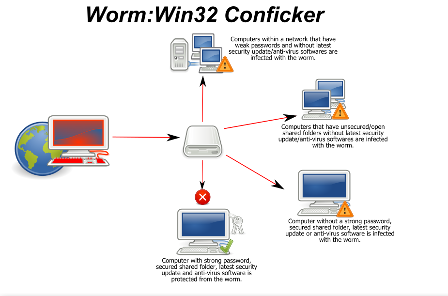 0_Conficker_infection_methods